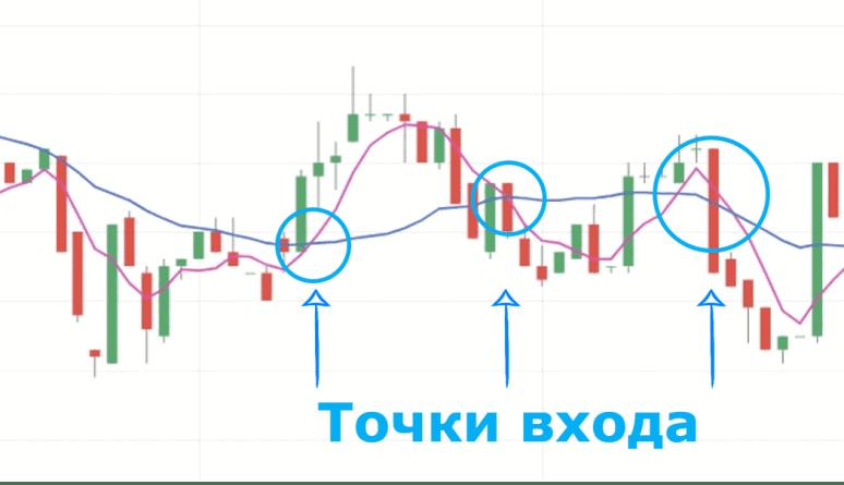 Точки входа график Bitcoin USD - Биткоин Прогноз 2021