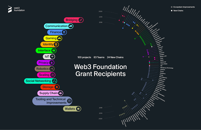 Экосистема Web3