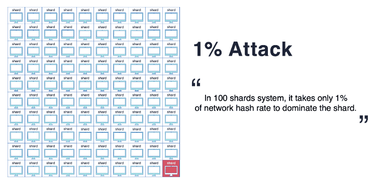 Attack 1%