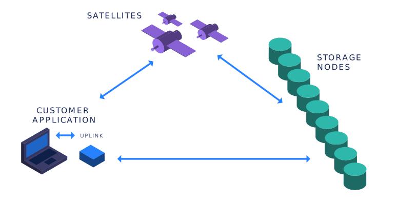 Сетевая архитектура STORJ