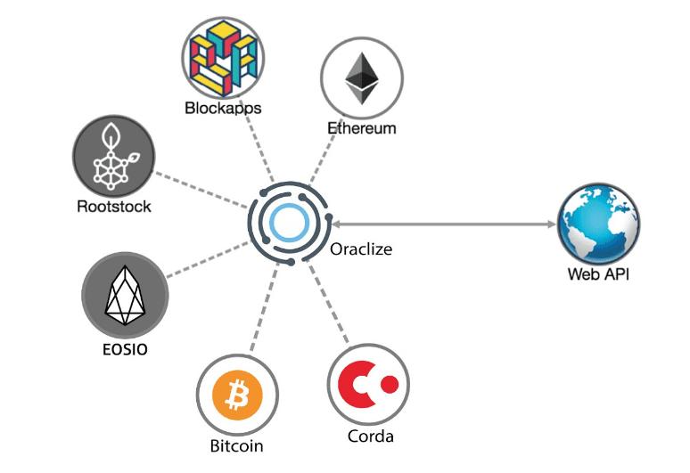 Оракулы блокчейн