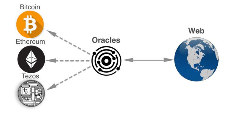 Блокчейн оракулы