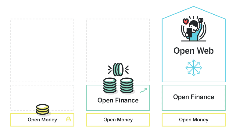 Open Finance NEAR Protocol