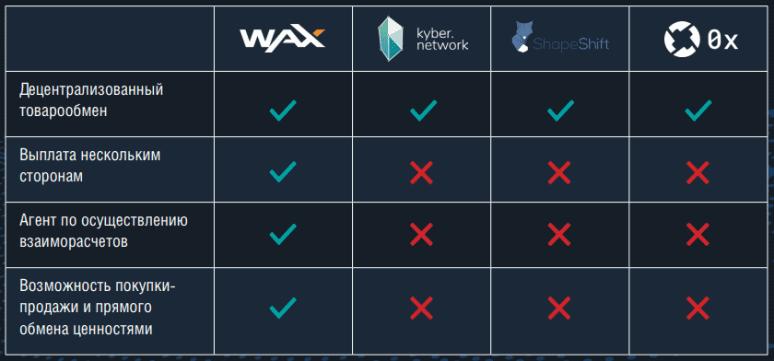 WAX Преимущества