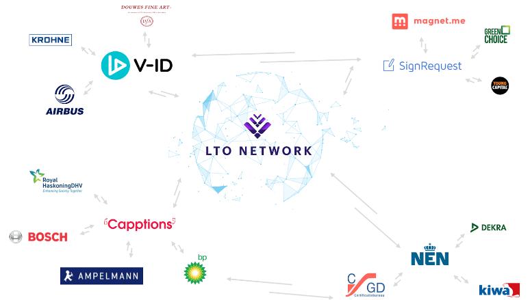 LTO Network Partners