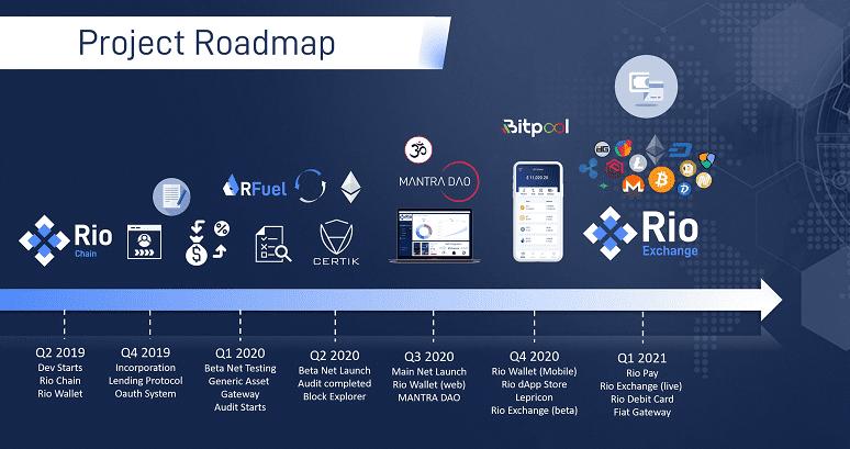 Rio DeFi RoadMap