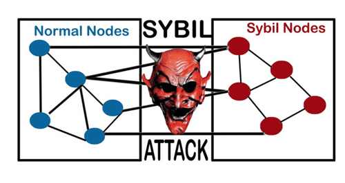 Атака Сибиллы