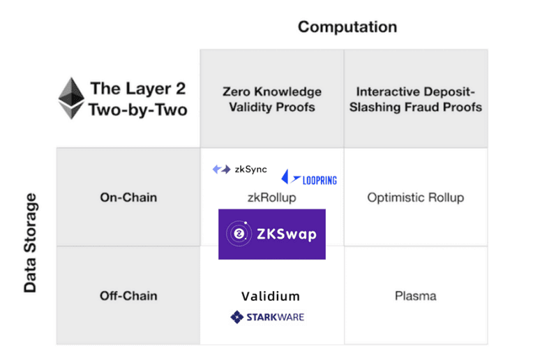ZKSwap layer 2
