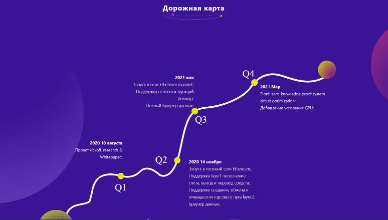 ZKSwap Roadmap