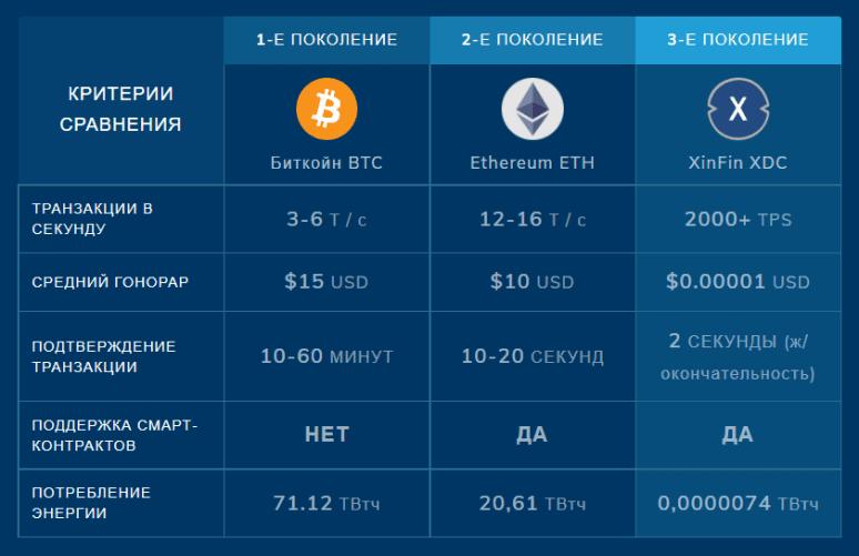 XinFin Network преимущества