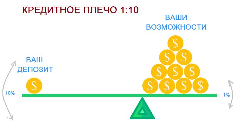 Кредитное плечо маржинальной торговли криптовалютой