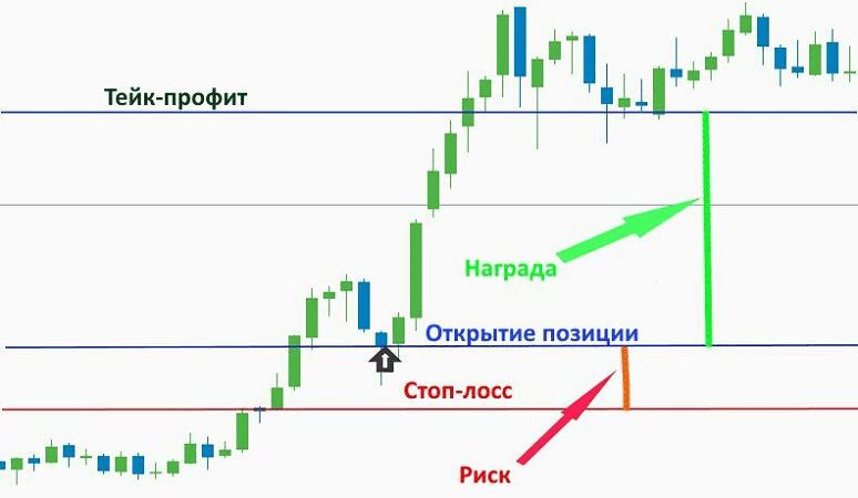 Маржинальная торговля криптовалютой - Стоп-лосс и Тейк-профит